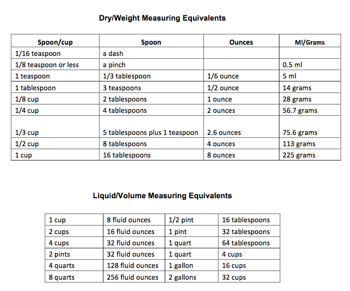 Guide On Measuring Equivalents